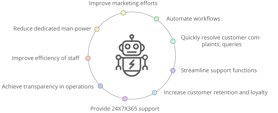Benefits of chatbot services