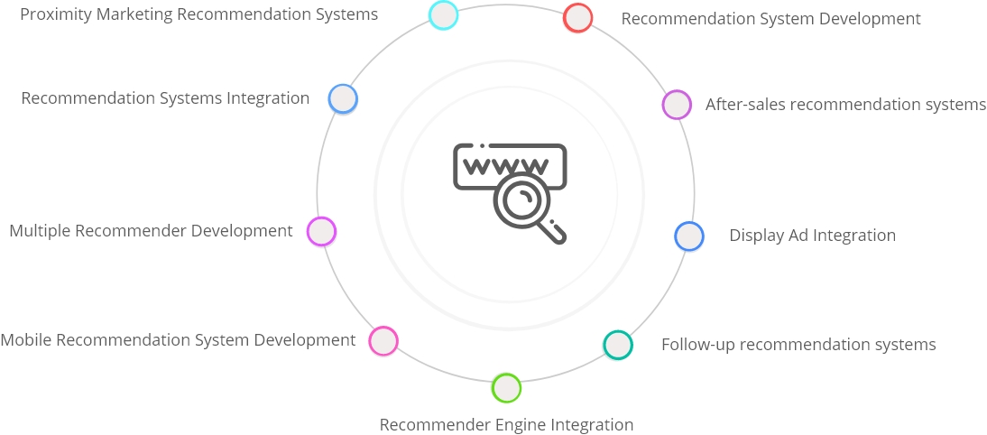Proximity Marketing Recommendation Systems