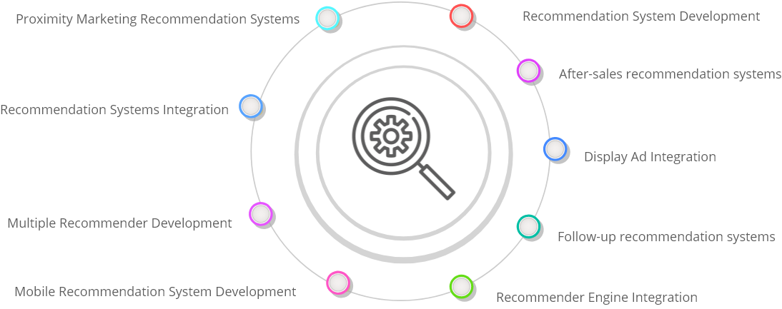 Recommendation System Development