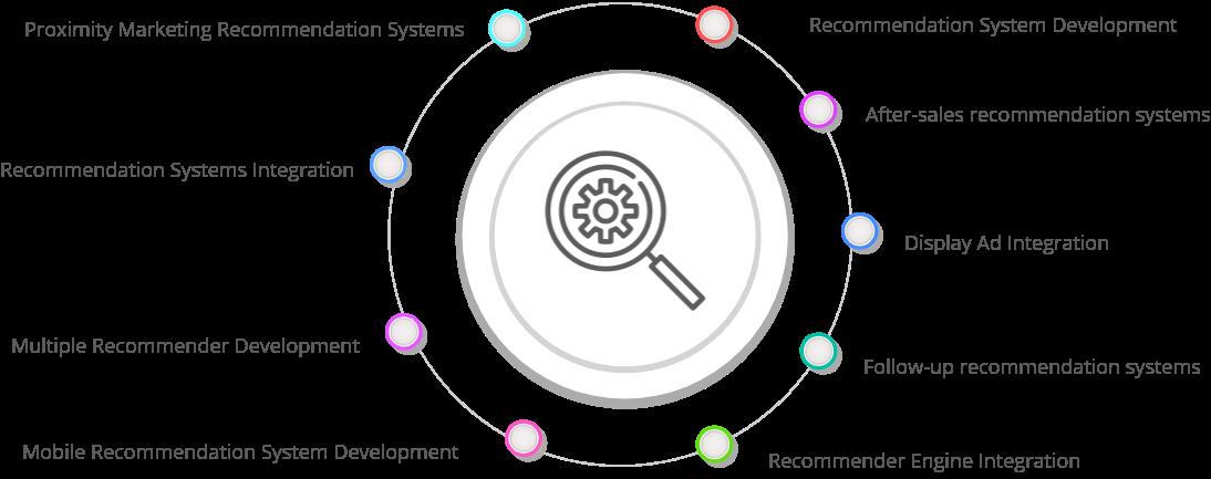 Recommendation System Development