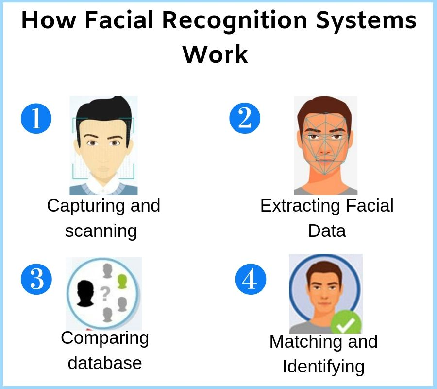 facial recognition ai development services