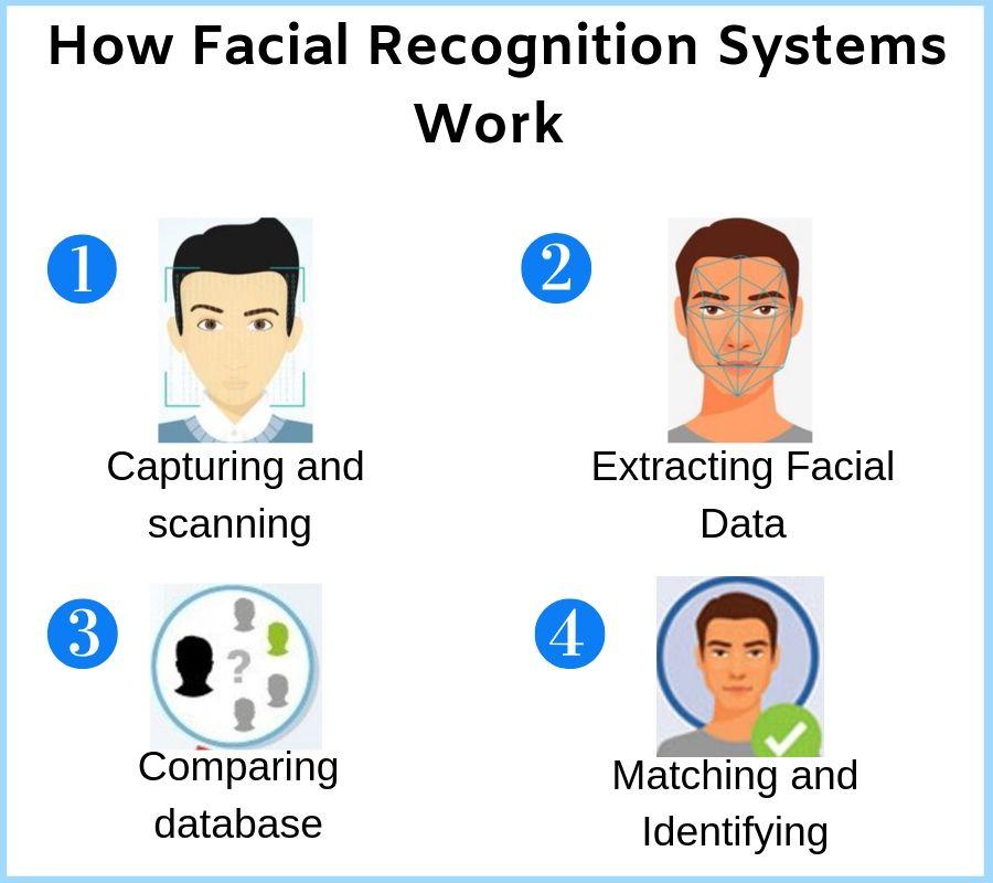 facial recognition ai development services