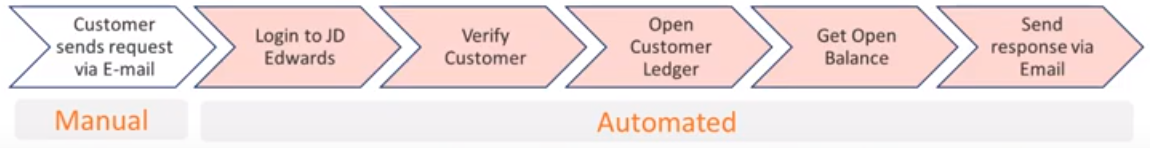 ecommerce robotic process automation