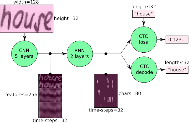TensorFlow development services