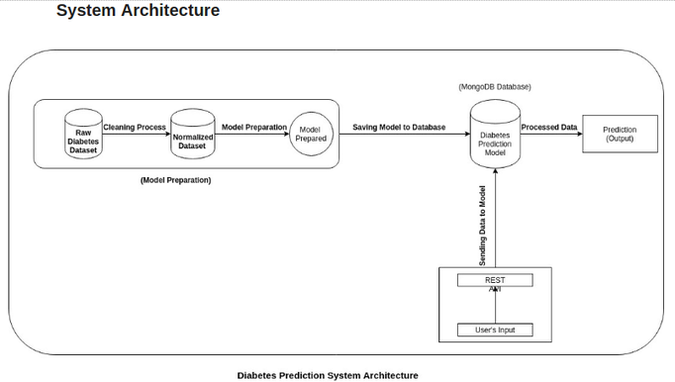 predictive analytics healthcare ai