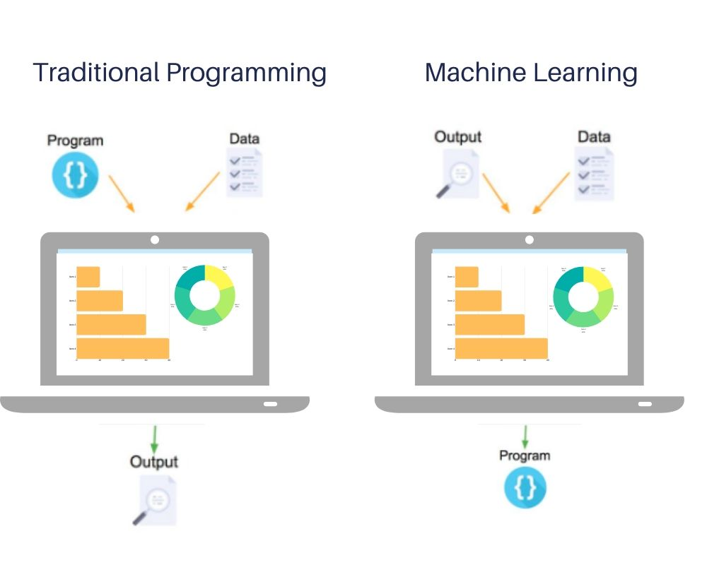 machine learning services