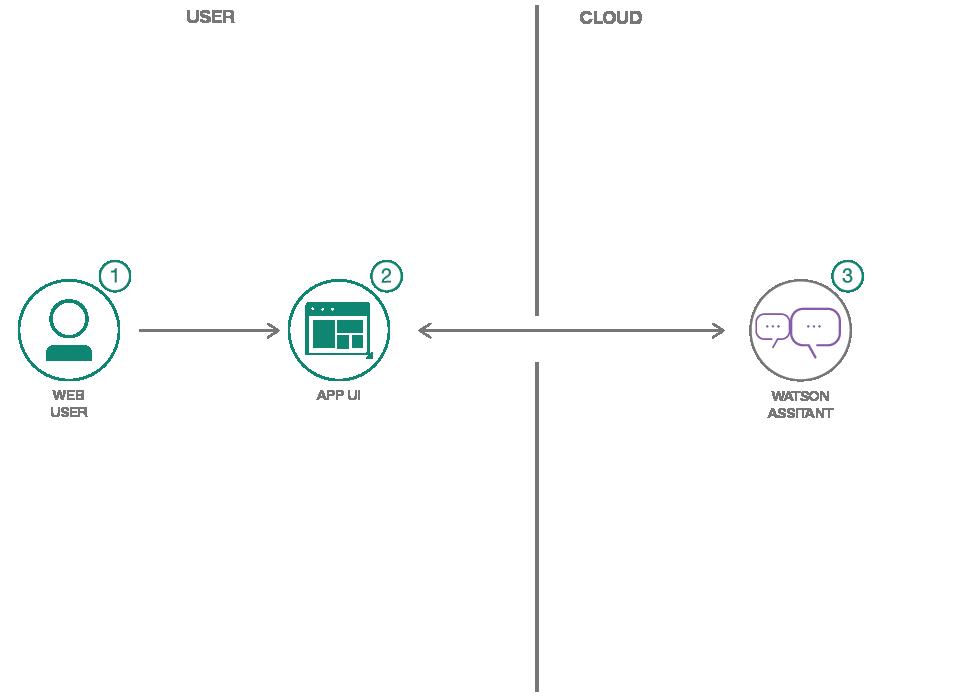 IBM Watson chatbot development services