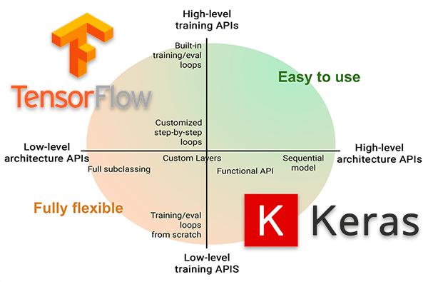 tensorflow keras deep learning models