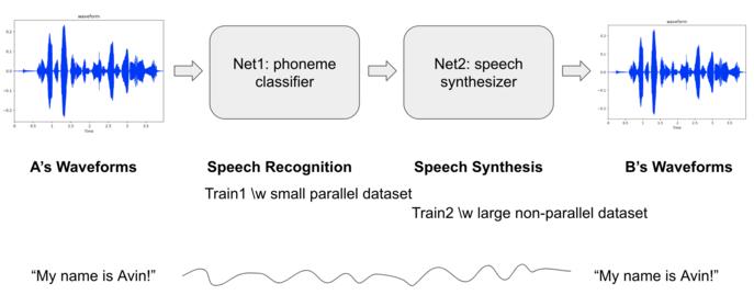 speech recognition tensorflow