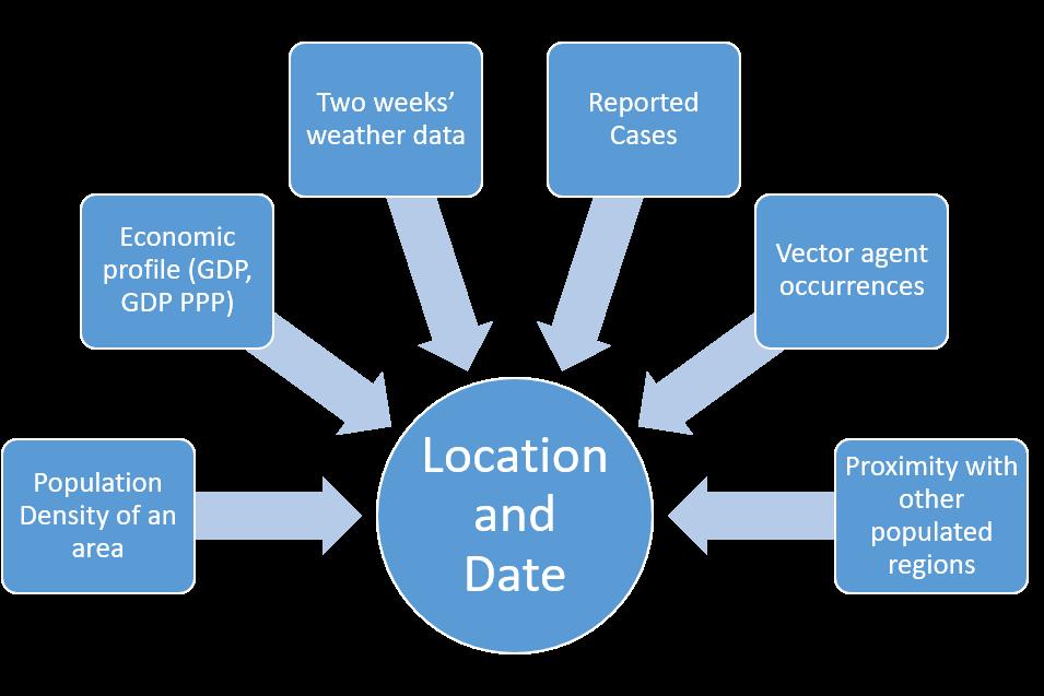 Predictive analytics for epidemic conditions