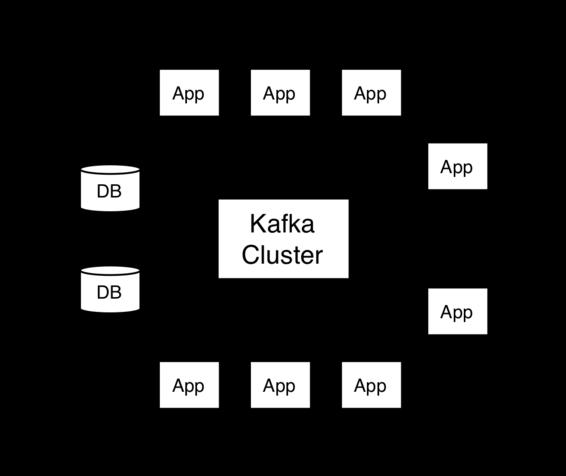 Apache Kafka APIs