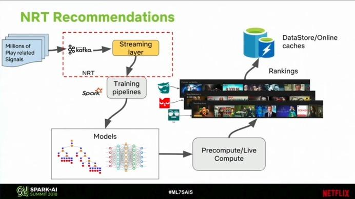stream processing netflix kafka
