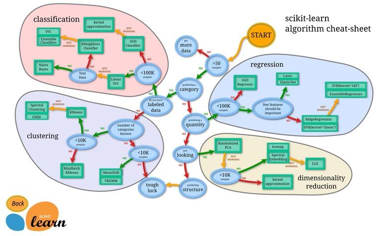 scikit-learn machine learning algorithms