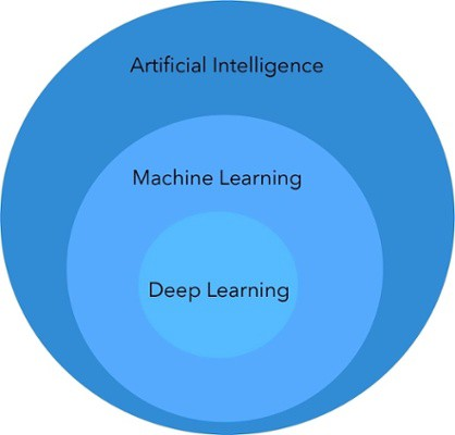 Machine Learning and Deep Learning