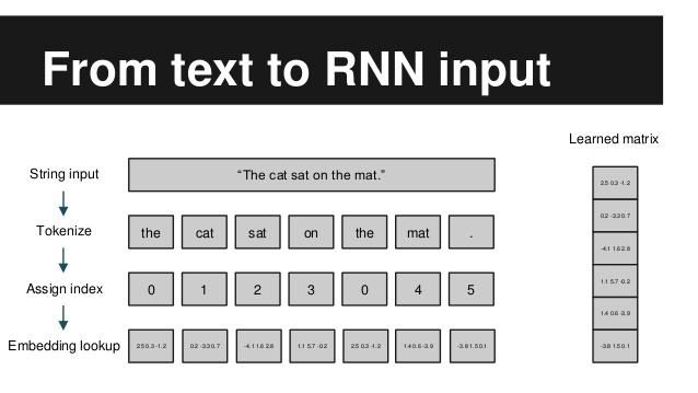 speech recognition rnn ai