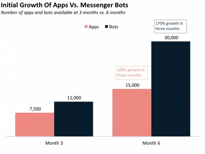chatbot development and integration growth