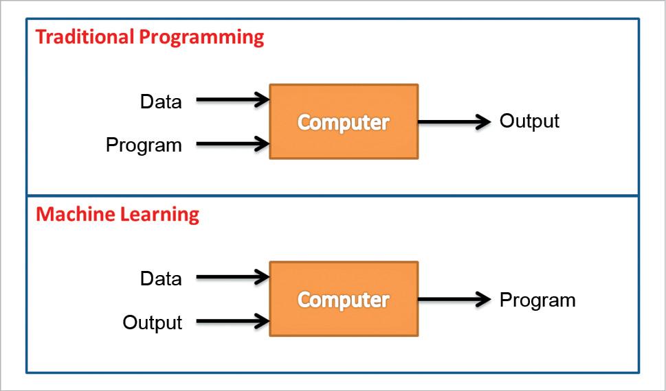machine learning vs programming