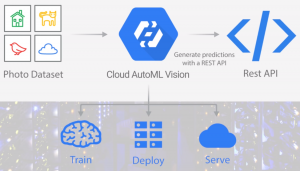 cloud automl machine learning development services