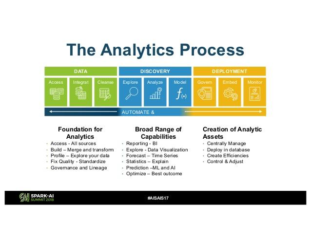 machine learning trends conversational analytics