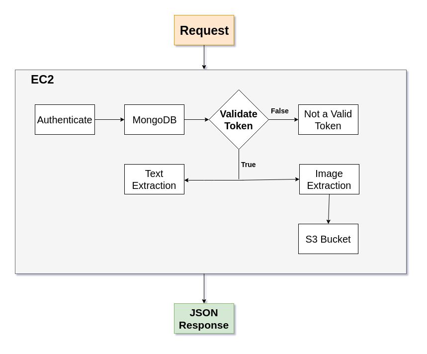 AI development for KYC processes