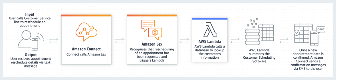conversational intelligence with AWS cloud consulting services