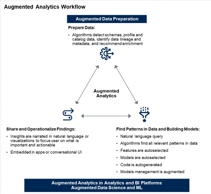 machine learning and augmented analytics