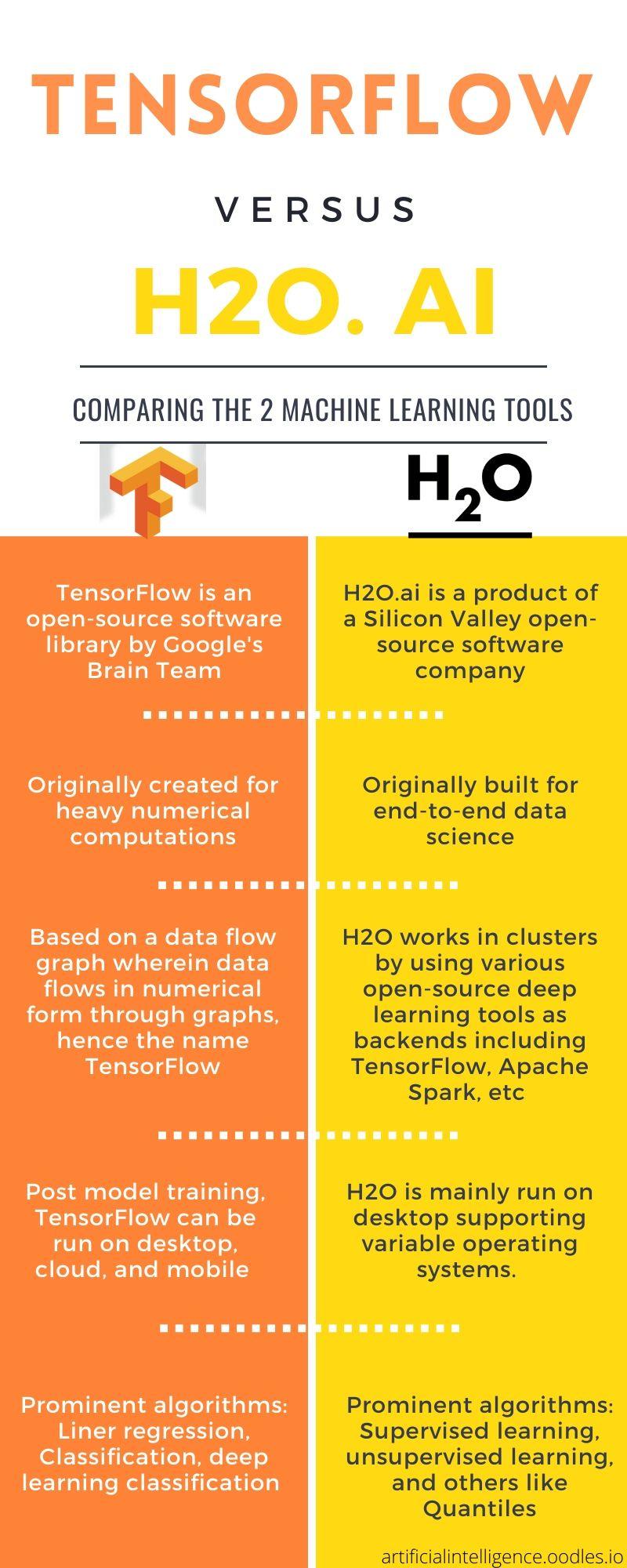 tensorflow vs h2o.ai