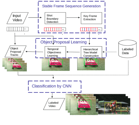 CNN for video analytics