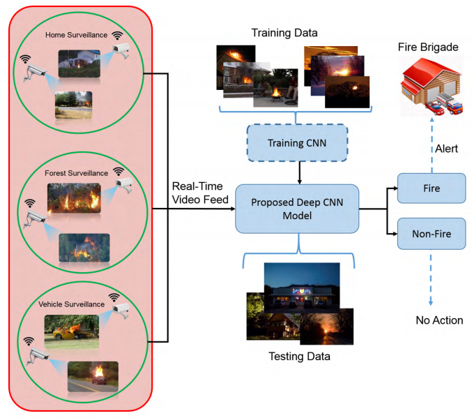 Deep video analytics for fire detection