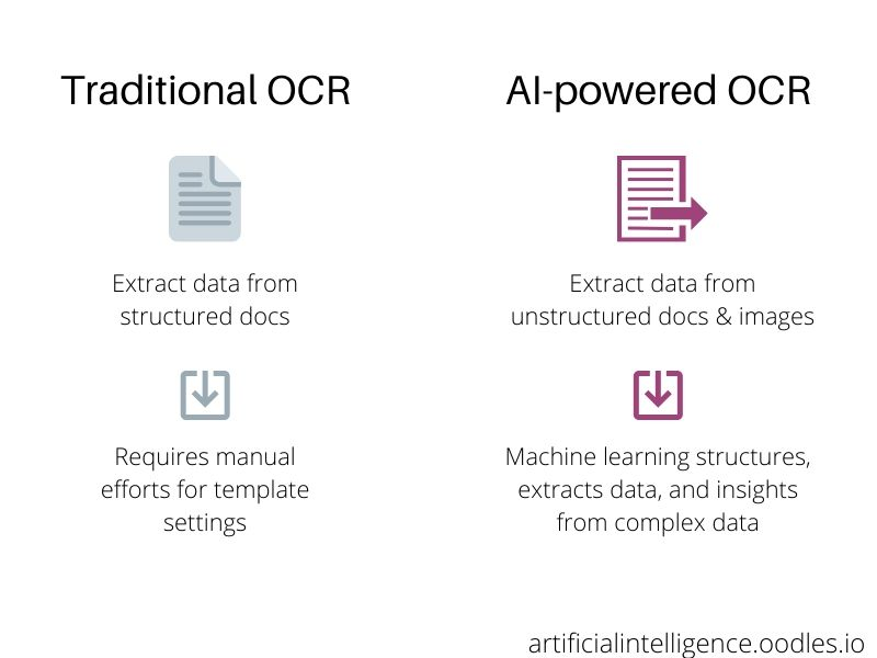 OOCR vs AI-powered OCR applications