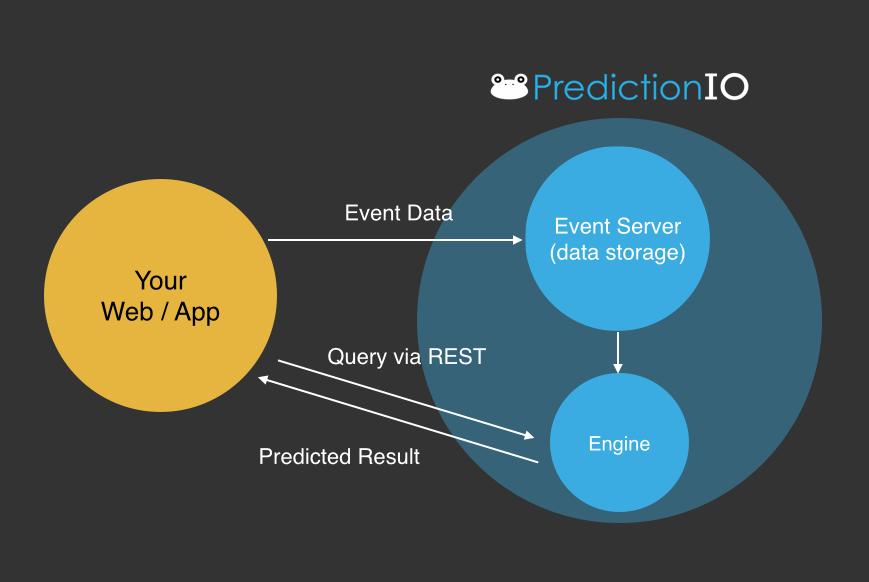 recommendation engines using predictionIO