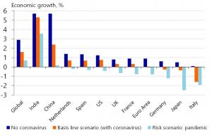 impact of coronavirus world economy