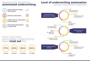 ai amd amchine learning (ML) in insurance underwriting