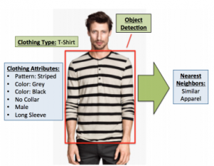 computer vision object detection for eCommerce