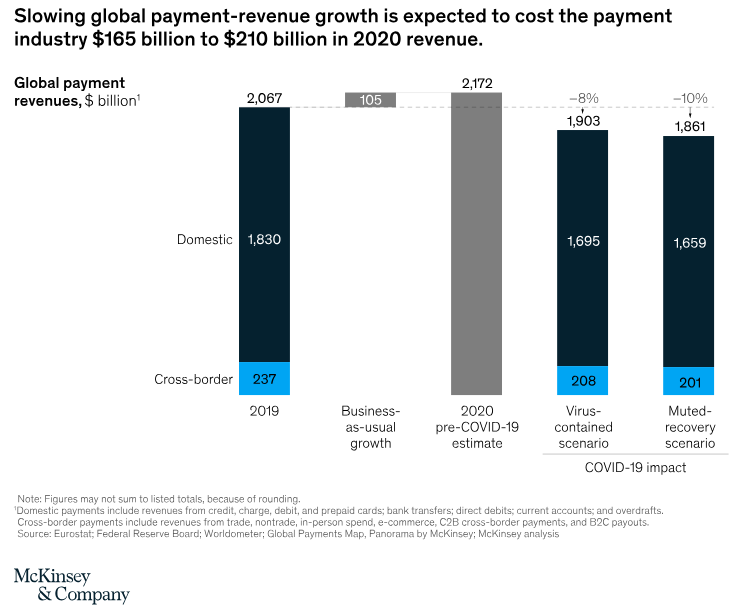 impact of covid-19 on payments