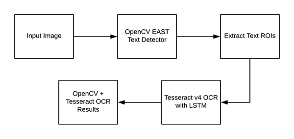 tesseract OCR with openCV