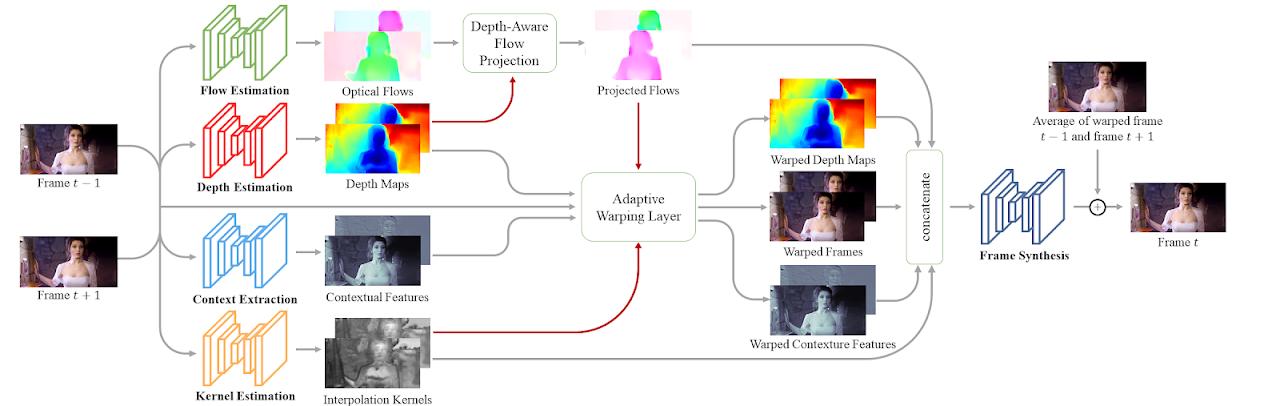 AI-driven video frame interpolation DAIN