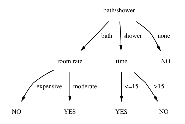 decision tree machine learning algorithms