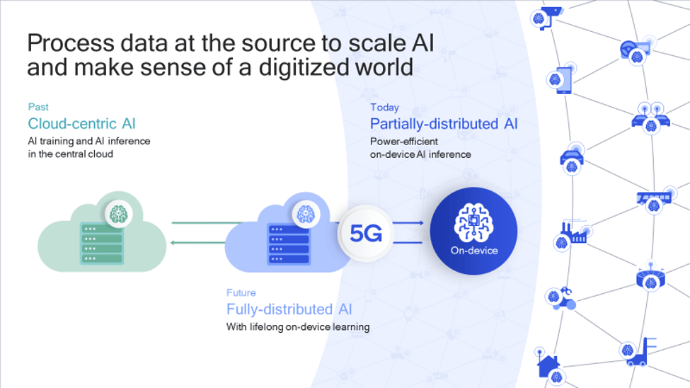 data processing with 5G, AI, and IoT