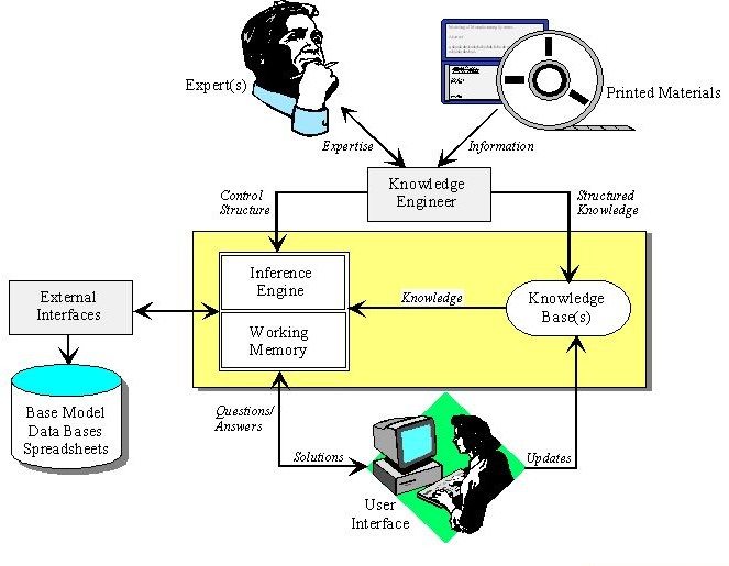 Expert Systems In Artificial Intelligence Applications And Opportunities