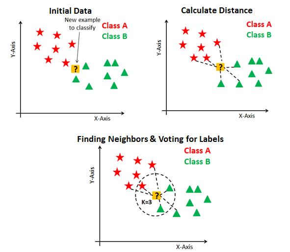 knn ML algorithm