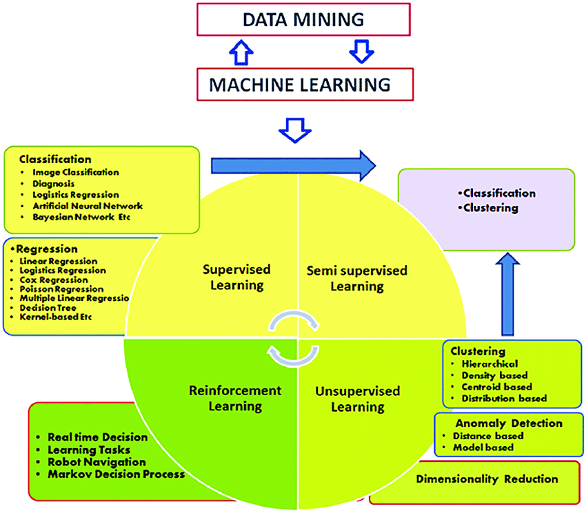 machine learning structure
