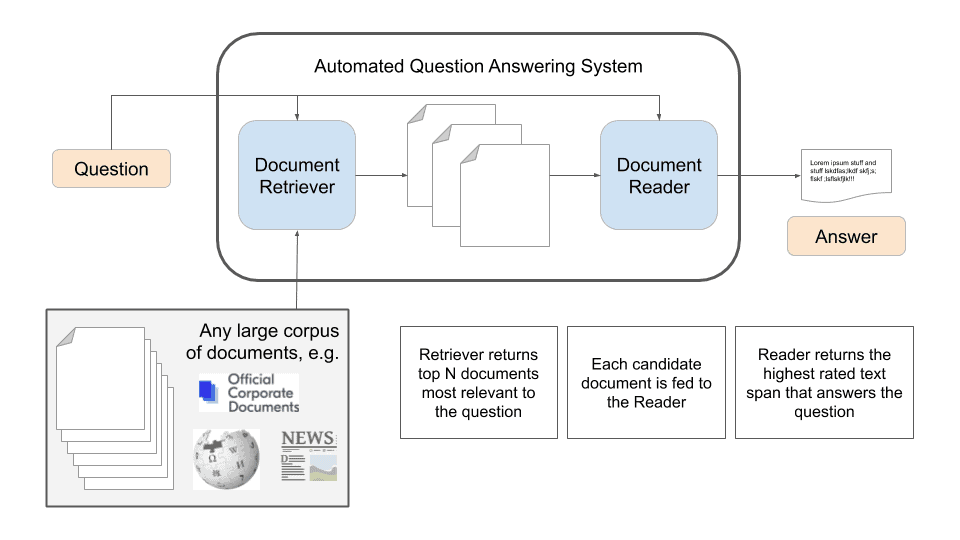 QA system with NLP