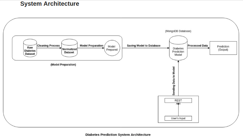 expert systems in artificial intelligence for healthcare prediction