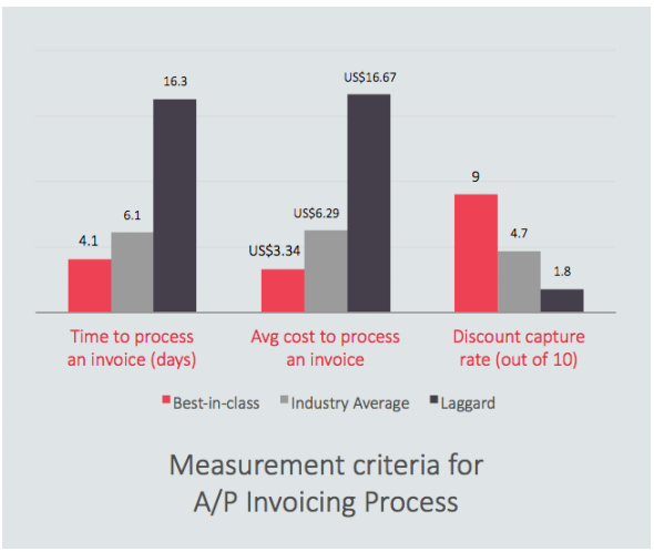 AI-OCR fro invoice processing reduces costs