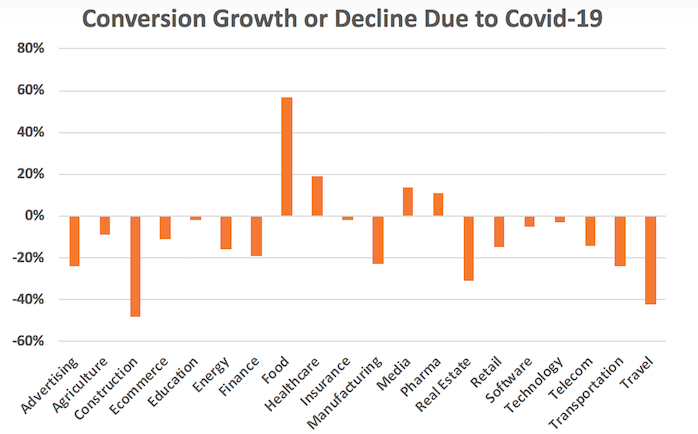 business growth amid covid-19