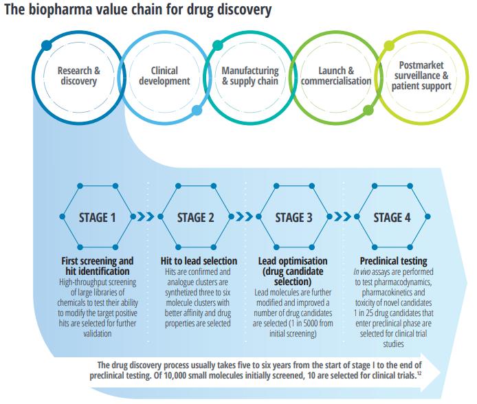 AI in Pharma drug discovery process