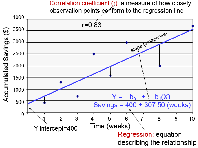 linear regression machine learning algorithms
