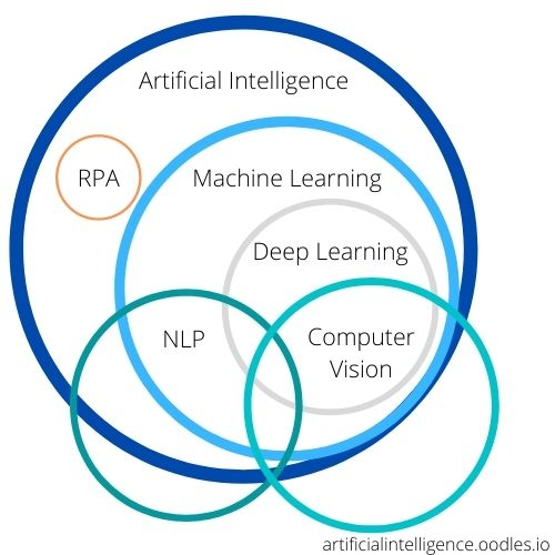 AI, machine learning services