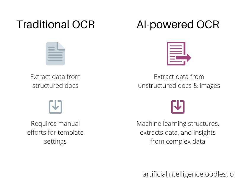 Traditional-OCR Vs AI OCR
